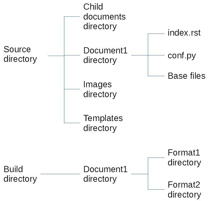 The first level of the directory structure (on the left) includes Source directory and Build directory. Subdirectories of Source are Child documents directory, Document1 directory, Images directory, and Templates directory. In Document1 directory are index.rst, conf.py, and Base files. Subdirectory of  Build directory is Document1 directory. Subdirectories of Document1 are Format1 directory and Format2 directory.